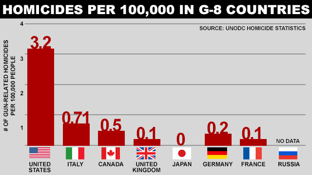 homocides_g8_countries_640x360_wmain