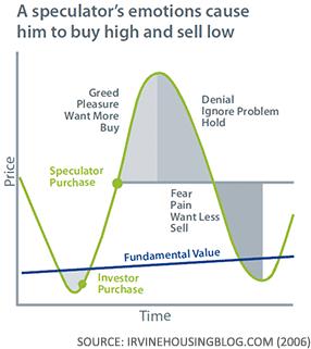 speculators buy